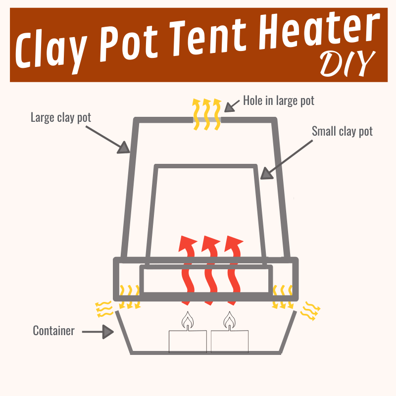 DIY clay pot tent heater